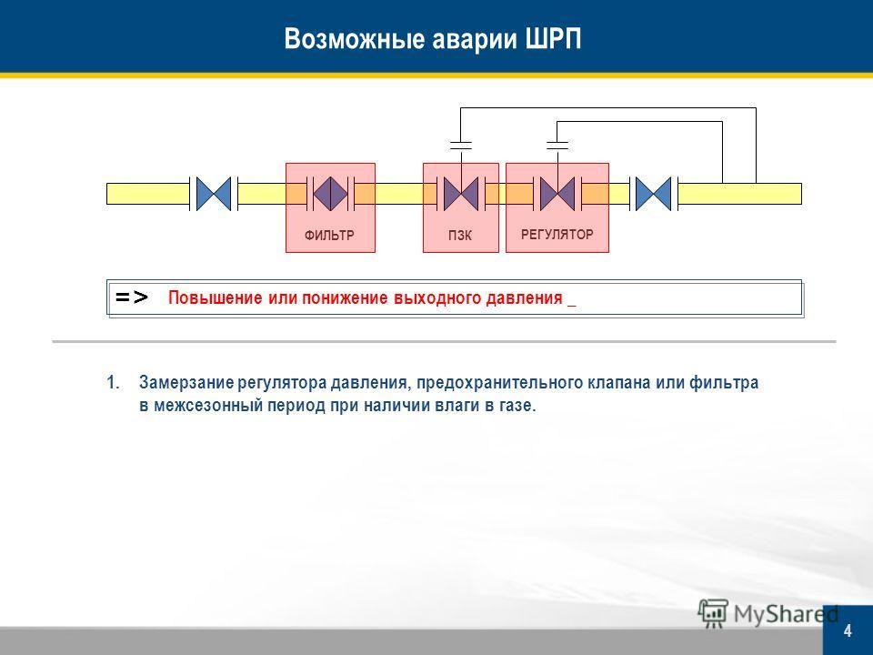 ФИЛЬТРПЗК РЕГУЛЯТОР =>=> Повышение или понижение выходного давления _ 1.Замерзание регулятора давления, предохранительного клапана или фильтра в межсезонный период при наличии влаги в газе. Возможные аварии ШРП 4