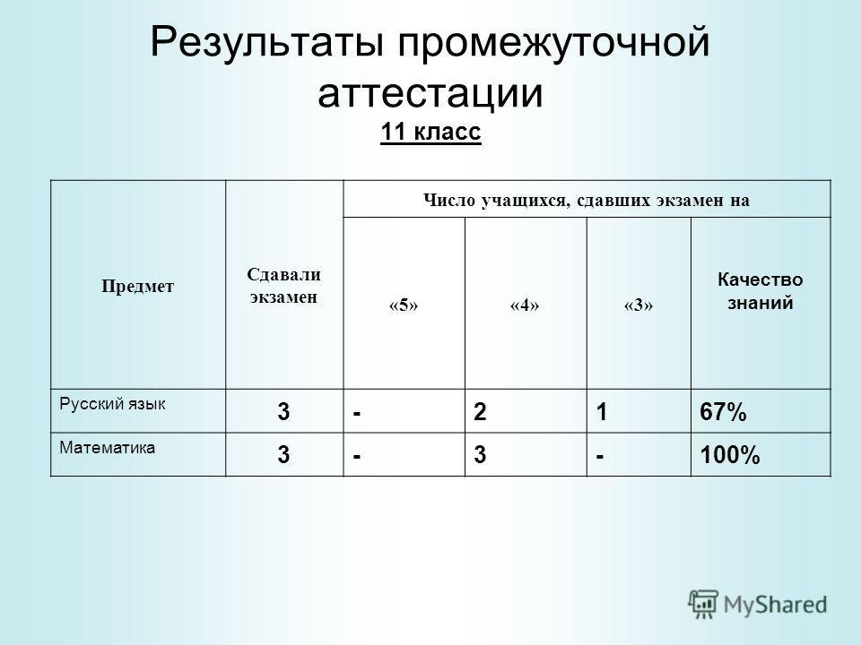 Результаты промежуточной аттестации 11 класс Предмет Сдавали экзамен Число учащихся, сдавших экзамен на «5»«4»«3» Качество знаний Русский язык 3-2167% Математика 3-3-100%