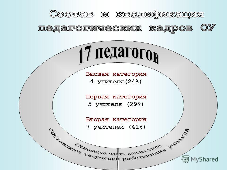 Высшая категория 4 учителя(24%) Первая категория 5 учителя (29%) Вторая категория 7 учителей (41%)