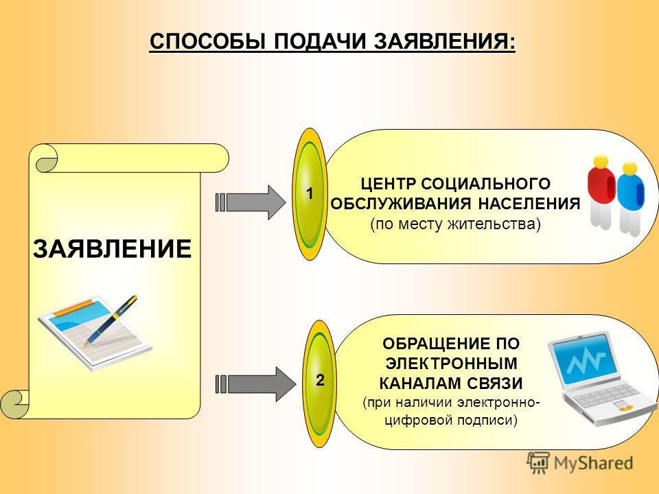1 ЗАЯВЛЕНИЕ ЦЕНТР СОЦИАЛЬНОГО ОБСЛУЖИВАНИЯ НАСЕЛЕНИЯ (по месту жительства) 2 ОБРАЩЕНИЕ ПО ЭЛЕКТРОННЫМ КАНАЛАМ СВЯЗИ (при наличии электронно- цифровой подписи) СПОСОБЫ ПОДАЧИ ЗАЯВЛЕНИЯ: