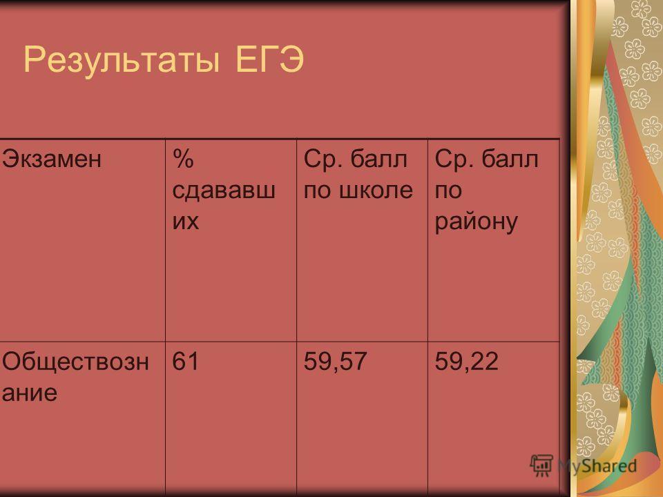 Результаты ЕГЭ Экзамен% сдававш их Ср. балл по школе Ср. балл по району Обществозн ание 6159,5759,22