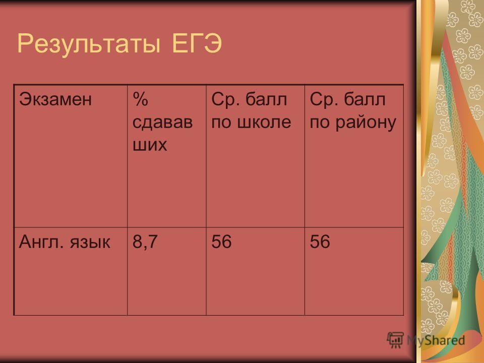 Результаты ЕГЭ Экзамен% сдавав ших Ср. балл по школе Ср. балл по району Англ. язык8,756
