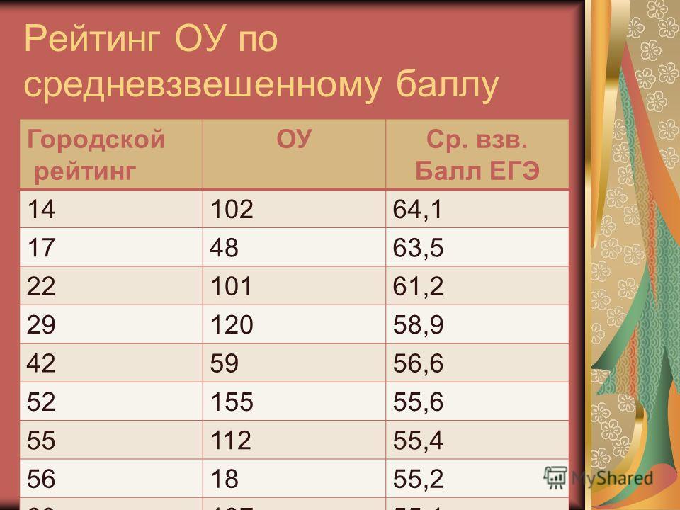 Рейтинг ОУ по средневзвешенному баллу Городской рейтинг ОУСр. взв. Балл ЕГЭ 1410264,1 174863,5 2210161,2 2912058,9 425956,6 5215555,6 5511255,4 561855,2 6010755,1