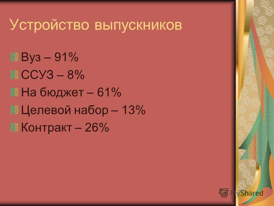 Устройство выпускников Вуз – 91% ССУЗ – 8% На бюджет – 61% Целевой набор – 13% Контракт – 26%