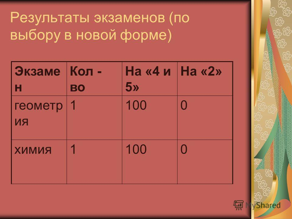 Результаты экзаменов (по выбору в новой форме) Экзаме н Кол - во На «4 и 5» На «2» геометр ия 11000 химия11000