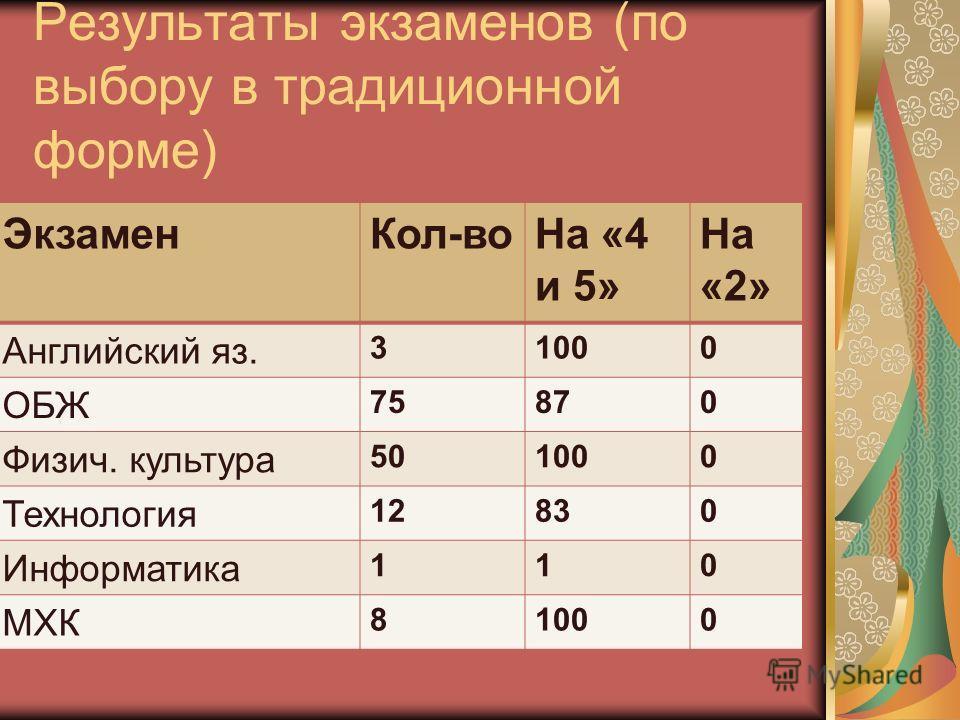 Результаты экзаменов (по выбору в традиционной форме) ЭкзаменКол-воНа «4 и 5» На «2» Английский яз. 31000 ОБЖ 75870 Физич. культура 501000 Технология 12830 Информатика 110 МХК 81000