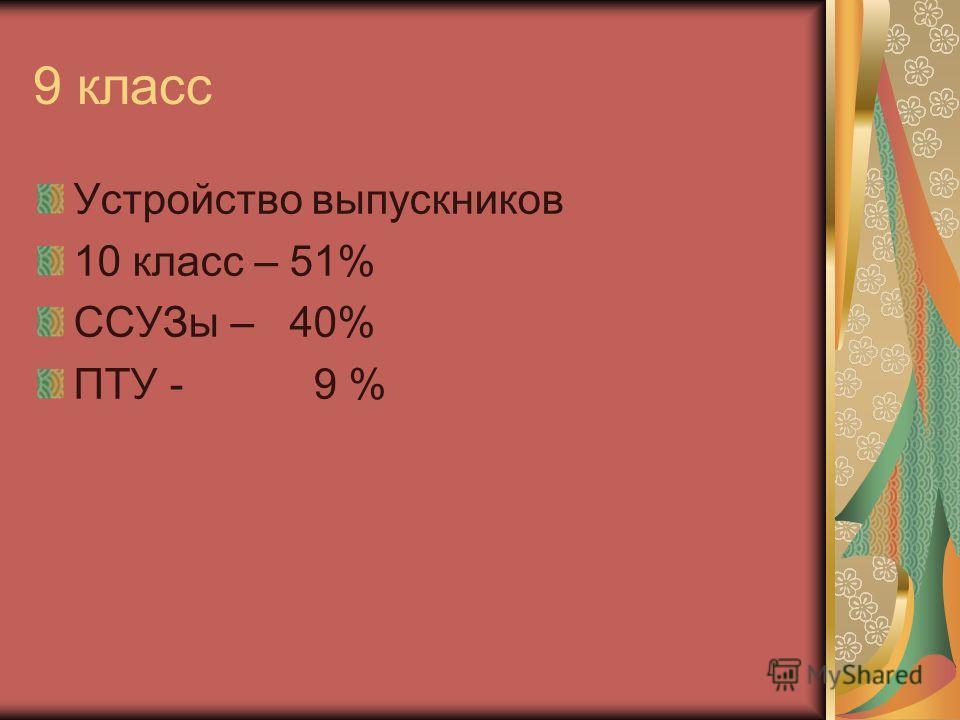 9 класс Устройство выпускников 10 класс – 51% ССУЗы – 40% ПТУ - 9 %
