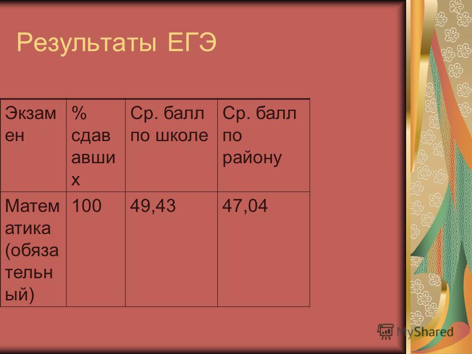 Результаты ЕГЭ Экзам ен % сдав авши х Ср. балл по школе Ср. балл по району Матем атика (обяза тельн ый) 10049,4347,04