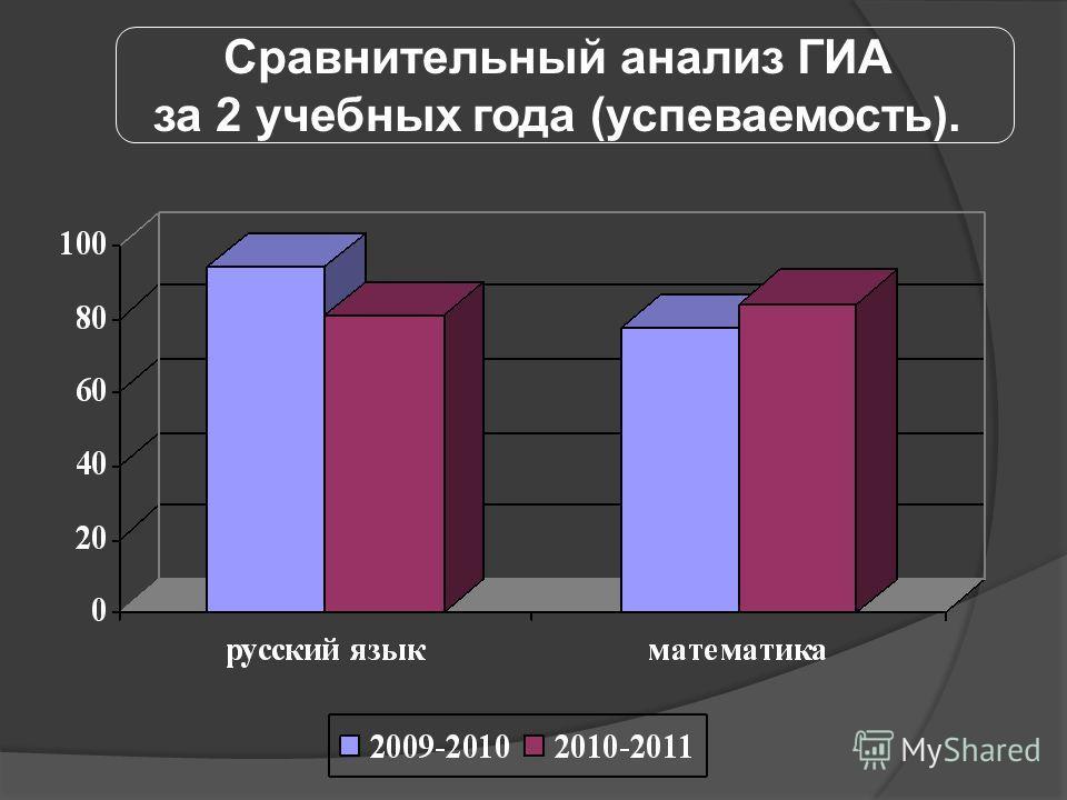 Сравнительный анализ ГИА за 2 учебных года (успеваемость).