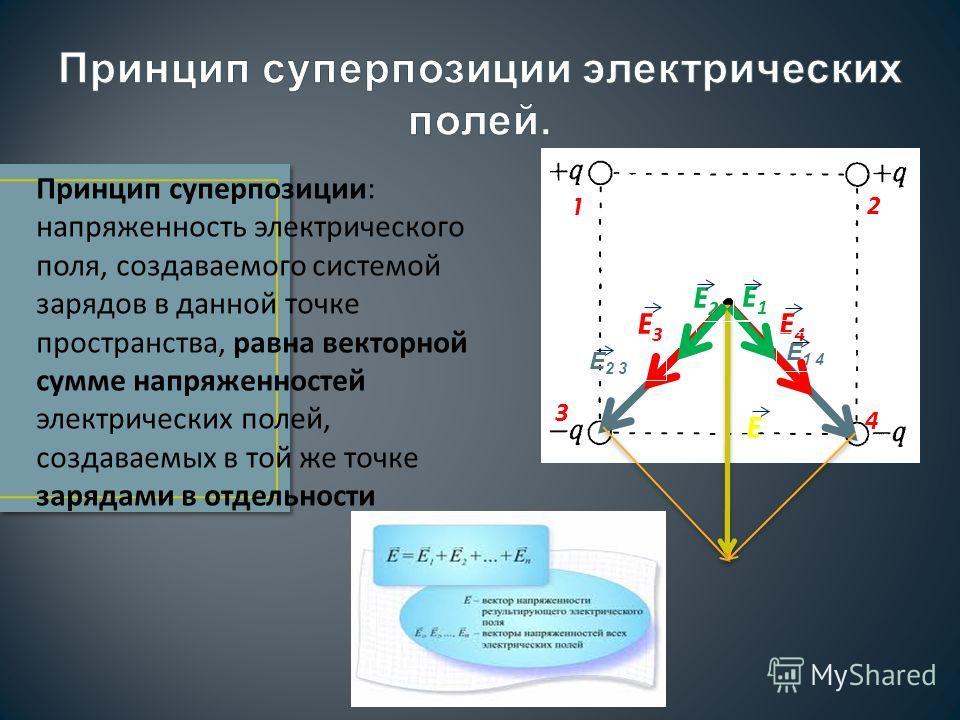 Принцип суперпозиции: напряженность электрического поля, создаваемого системой зарядов в данной точке пространства, равна векторной сумме напряженностей электрических полей, создаваемых в той же точке зарядами в отдельности E4E4 E3E3 E 2 3 E 1 4 1 4