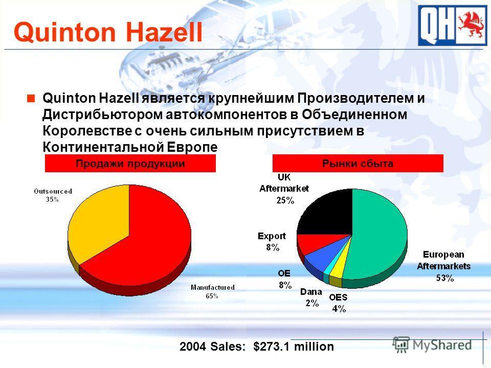 Quinton Hazell Quinton Hazell является крупнейшим Производителем и Дистрибьютором автокомпонентов в Объединенном Королевстве с очень сильным присутствием в Континентальной Европе Продажи продукцииРынки сбыта 2004 Sales: $273.1 million