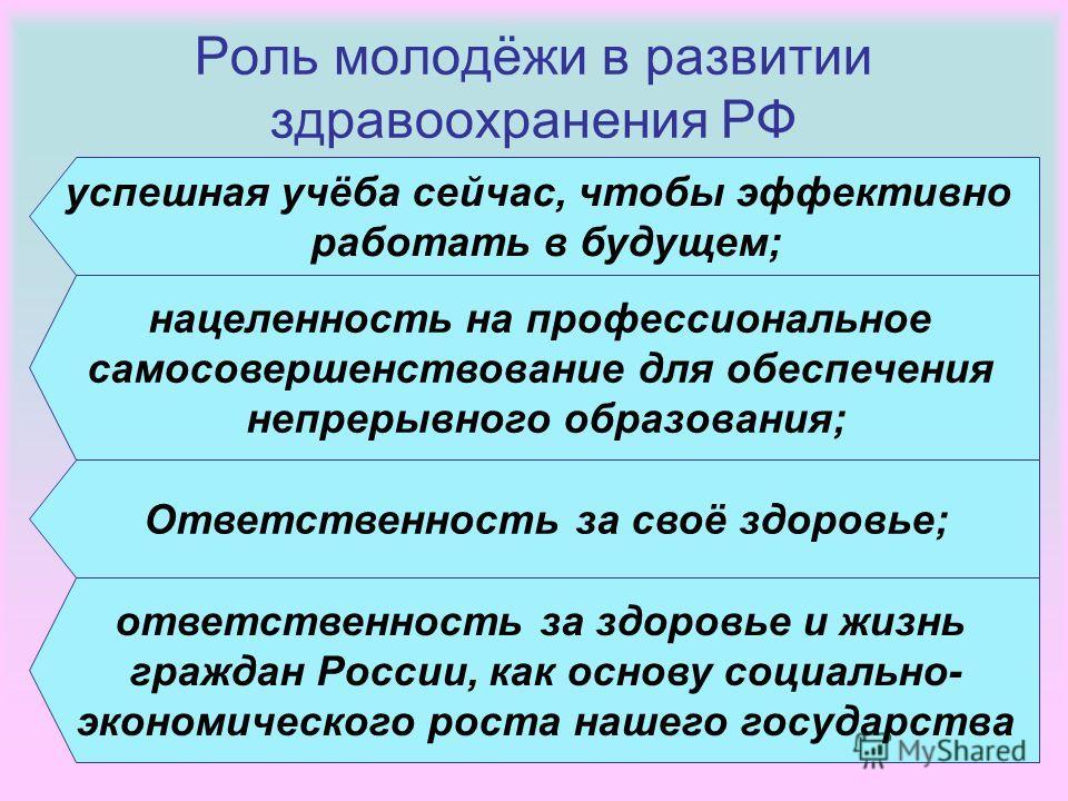 21 Роль молодёжи в развитии здравоохранения РФ успешная учёба сейчас, чтобы эффективно работать в будущем; нацеленность на профессиональное самосовершенствование для обеспечения непрерывного образования; ответственность за здоровье и жизнь граждан Ро
