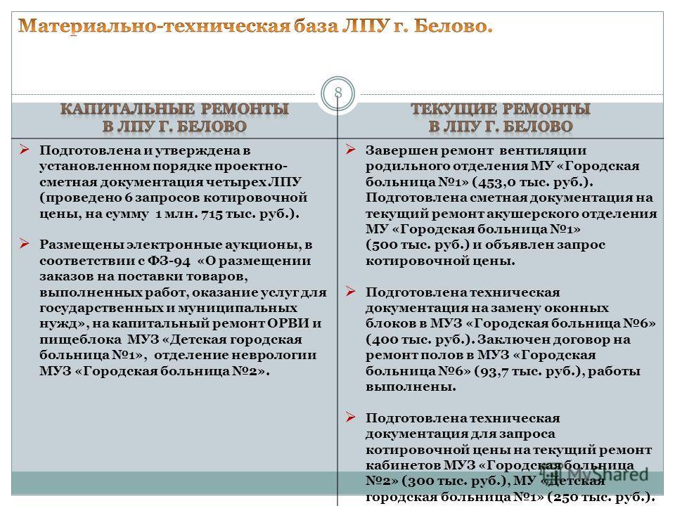 Подготовлена и утверждена в установленном порядке проектно- сметная документация четырех ЛПУ (проведено 6 запросов котировочной цены, на сумму 1 млн. 715 тыс. руб.). Размещены электронные аукционы, в соответствии с ФЗ-94 «О размещении заказов на пост