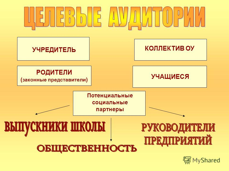 УЧРЕДИТЕЛЬ РОДИТЕЛИ ( законные представители ) Потенциальные социальные партнеры КОЛЛЕКТИВ ОУ УЧАЩИЕСЯ