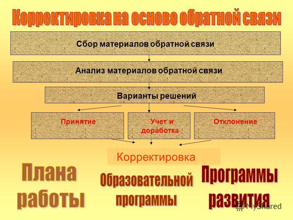 Сбор материалов обратной связи Анализ материалов обратной связи Варианты решений Принятие Учет и доработка Отклонение Корректировка