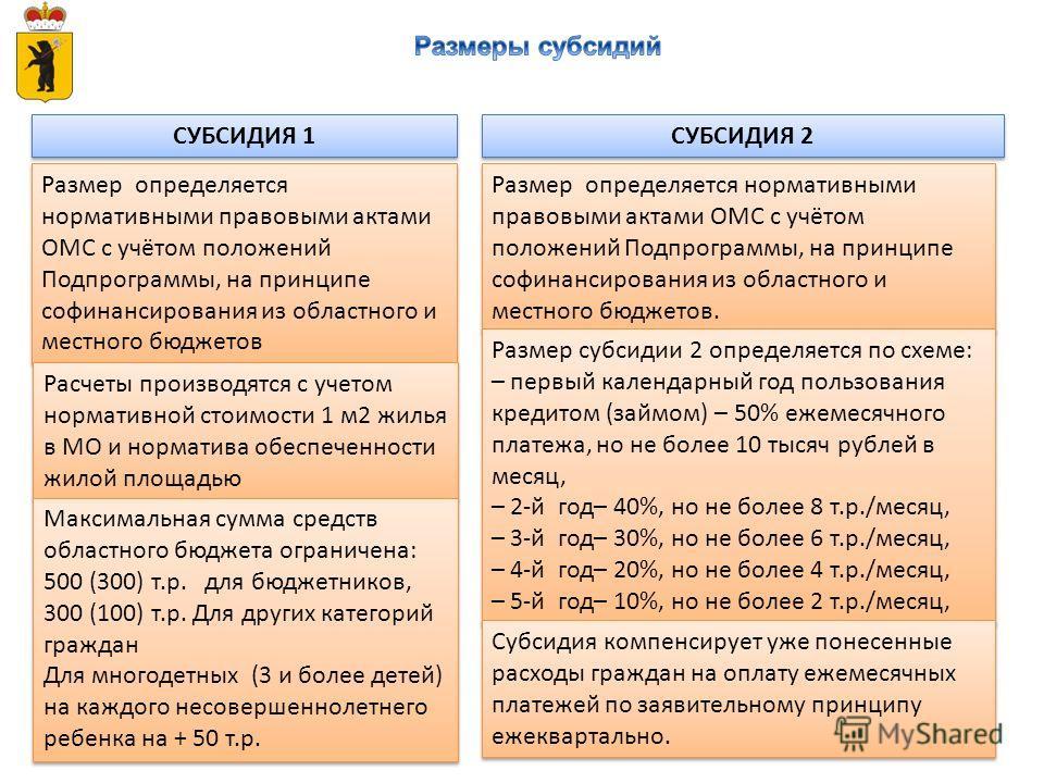 СУБСИДИЯ 1 Размер определяется нормативными правовыми актами ОМС с учётом положений Подпрограммы, на принципе софинансирования из областного и местного бюджетов СУБСИДИЯ 2 Размер определяется нормативными правовыми актами ОМС с учётом положений Подпр
