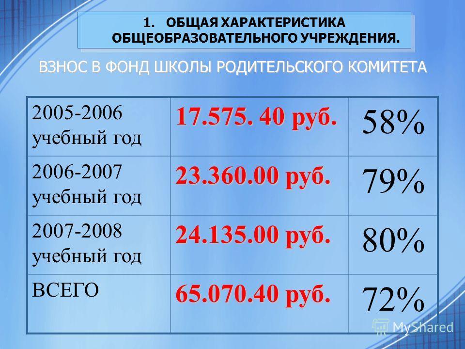 1.ОБЩАЯ ХАРАКТЕРИСТИКА ОБЩЕОБРАЗОВАТЕЛЬНОГО УЧРЕЖДЕНИЯ. ВЗНОС В ФОНД ШКОЛЫ РОДИТЕЛЬСКОГО КОМИТЕТА 2005-2006 учебный год 17.575. 40 руб. 58% 2006-2007 учебный год 23.360.00 руб. 79% 2007-2008 учебный год 24.135.00 руб. 80% ВСЕГО 65.070.40 руб. 72%