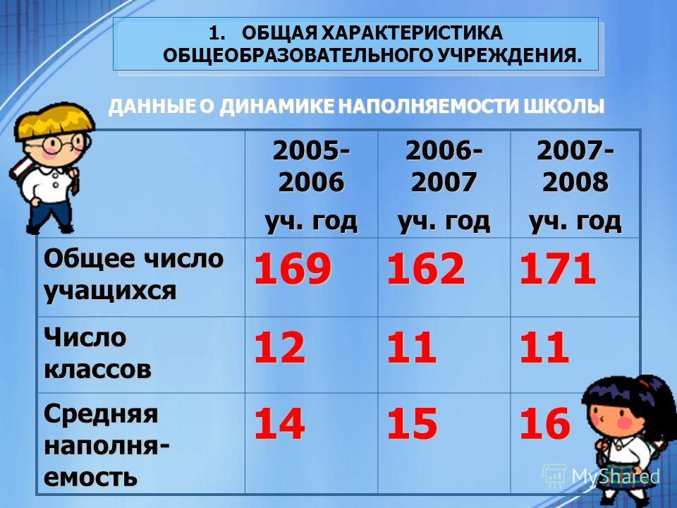 2005- 2006 уч. год 2006- 2007 уч. год 2007- 2008 уч. год Общее число учащихся 169162171 Число классов 121111 Средняя наполня- емость 141516 ДАННЫЕ О ДИНАМИКЕ НАПОЛНЯЕМОСТИ ШКОЛЫ
