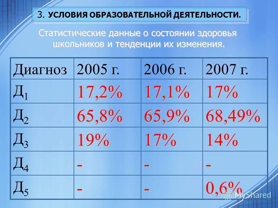 3. УСЛОВИЯ ОБРАЗОВАТЕЛЬНОЙ ДЕЯТЕЛЬНОСТИ. Статистические данные о состоянии здоровья школьников и тенденции их изменения. Диагноз2005 г.2006 г.2007 г. Д1Д117,2%17,1%17% Д2Д265,8%65,9%68,49% Д3Д319%17%14% Д4Д4--- Д5Д5--0,6%