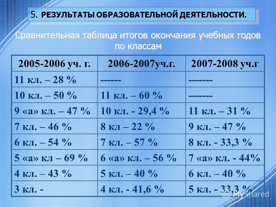 5. РЕЗУЛЬТАТЫ ОБРАЗОВАТЕЛЬНОЙ ДЕЯТЕЛЬНОСТИ. Сравнительная таблица итогов окончания учебных годов по классам 2005-2006 уч. г.2006-2007уч.г.2007-2008 уч.г 11 кл. – 28 %------------- 10 кл. – 50 %11 кл. – 60 %------- 9 «а» кл. – 47 %10 кл. - 29,4 %11 кл