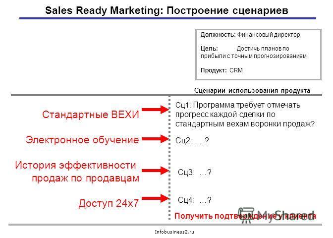 Infobusiness2.ru Сценарии использования продукта Получить подтверждение у клиента Сц1: Программа требует отмечать прогресс каждой сделки по стандартным вехам воронки продаж ? Sales Ready Marketing: Построение сценариев Должность: Финансовый директор