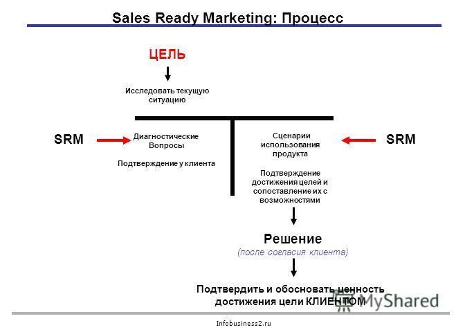 Infobusiness2.ru Сценарии использования продукта Подтверждение достижения целей и сопоставление их с возможностями Sales Ready Marketing: Процесс Решение (после согласия клиента) ЦЕЛЬ Диагностические Вопросы Подтверждение у клиента Исследовать текущу