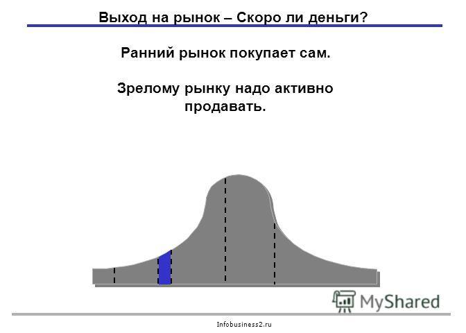 Infobusiness2.ru Ранний рынок покупает сам. Зрелому рынку надо активно продавать. Выход на рынок – Скоро ли деньги?