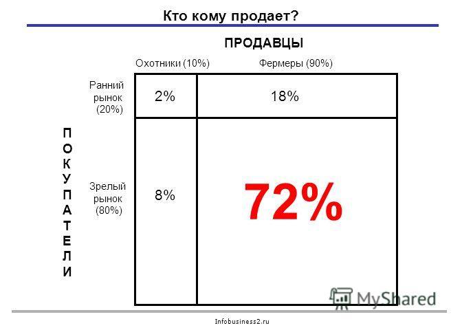 Infobusiness2.ru Кто кому продает? ПРОДАВЦЫ ПОКУПАТЕЛИПОКУПАТЕЛИ Охотники (10%) Фермеры (90%) Ранний рынок (20%) Зрелый рынок (80%) 2% 8% 18% 72%