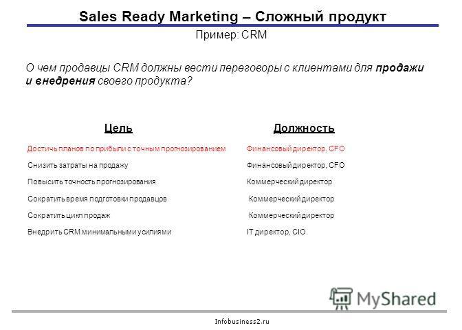 Infobusiness2.ru Пример: CRM Достичь планов по прибыли с точным прогнозированиемФинансовый директор, CFO Снизить затраты на продажуФинансовый директор, CFO Повысить точность прогнозирования Коммерческий директор Сократить время подготовки продавцов К