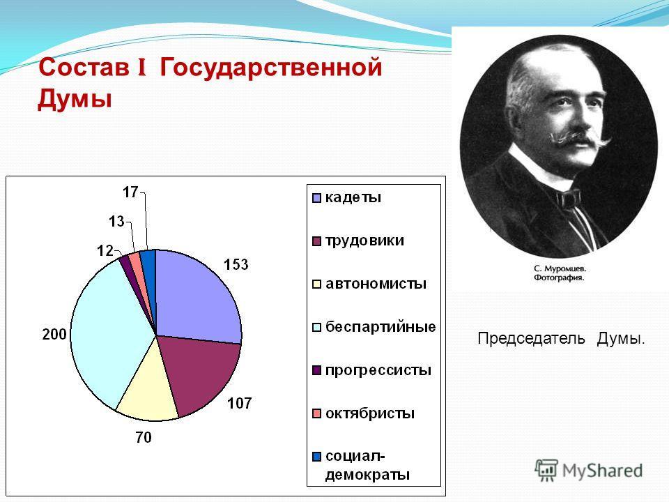 Состав I Государственной Думы Председатель Думы.