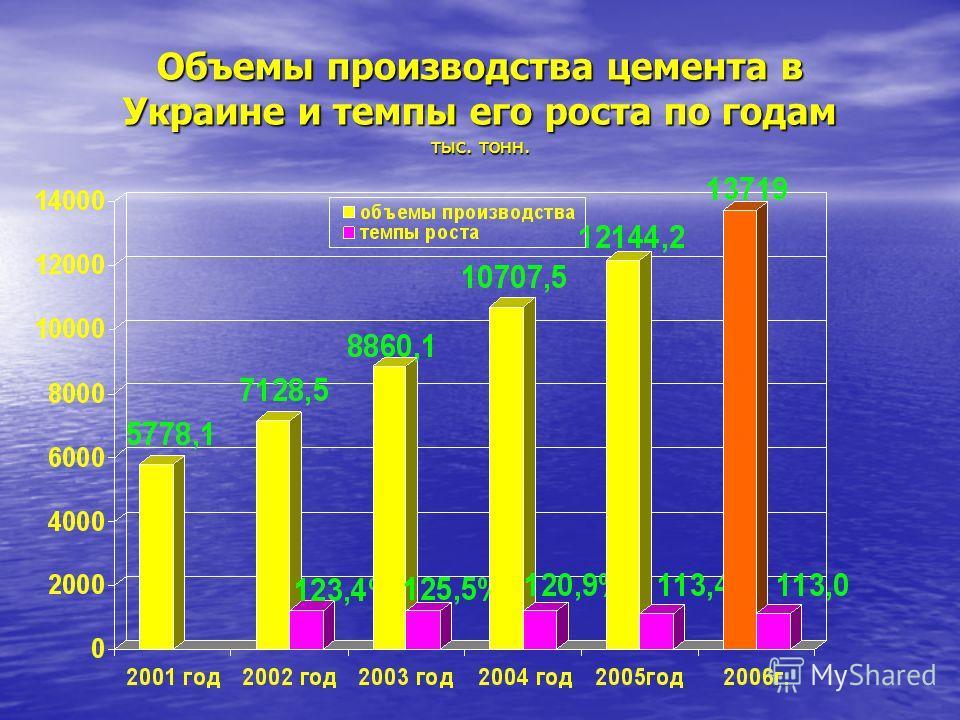 Объемы производства цемента в Украине и темпы его роста по годам тыс. тонн.