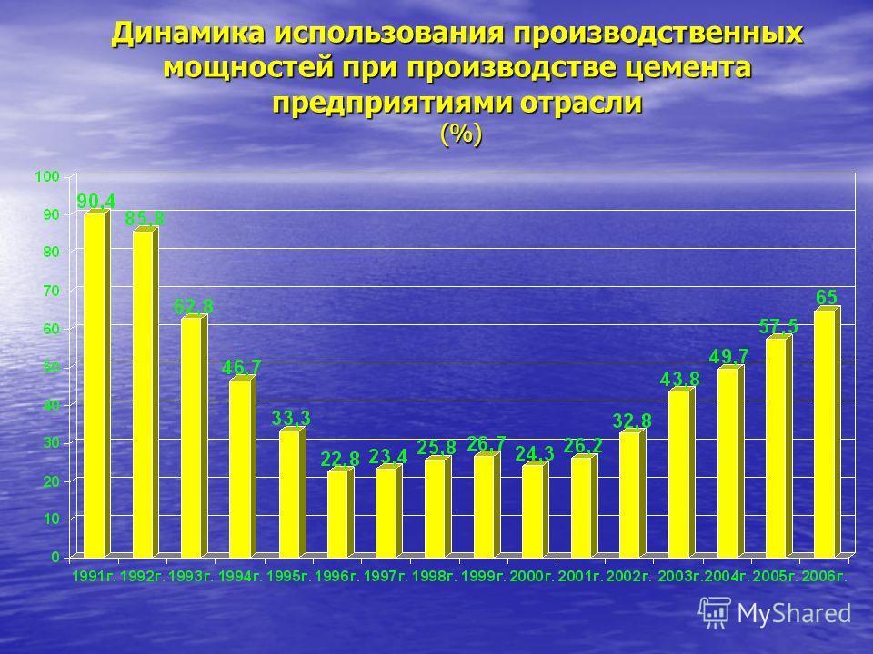 Динамика использования производственных мощностей при производстве цемента предприятиями отрасли (%)