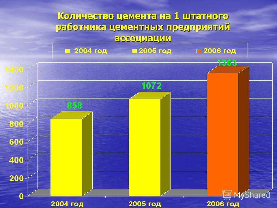 Количество цемента на 1 штатного работника цементных предприятий ассоциации