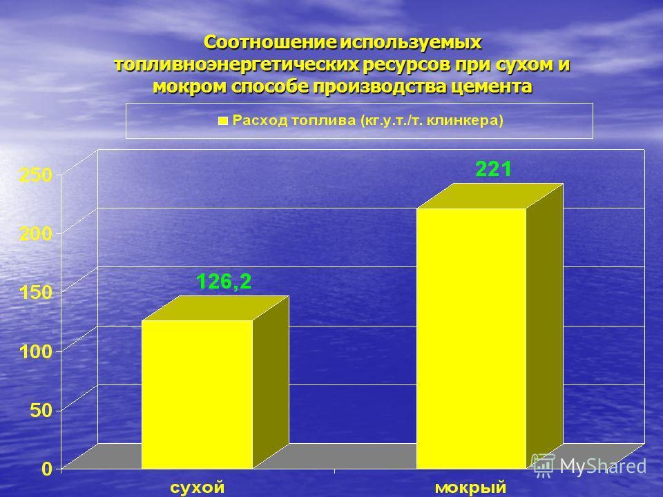 Соотношение используемых топливноэнергетических ресурсов при сухом и мокром способе производства цемента