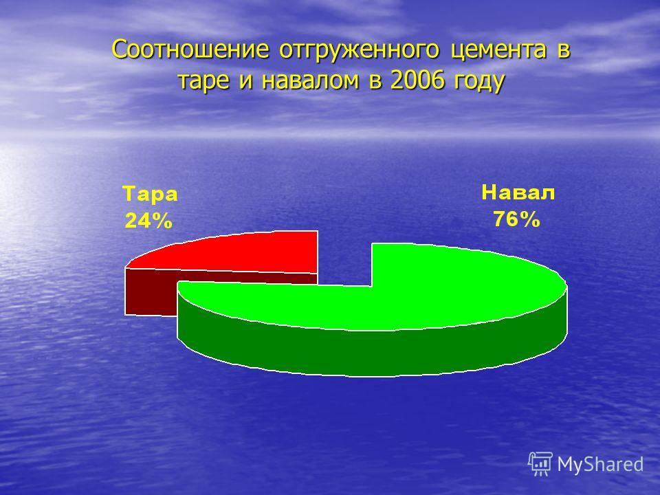 Соотношение отгруженного цемента в таре и навалом в 2006 году