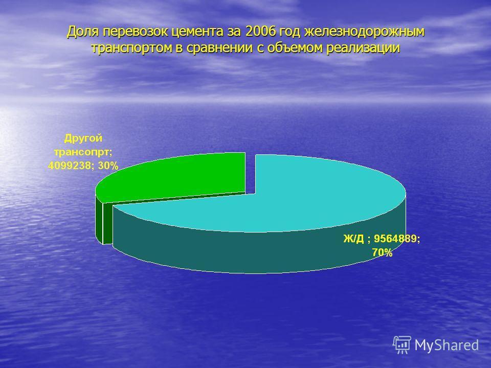 Доля перевозок цемента за 2006 год железнодорожным транспортом в сравнении с объемом реализации