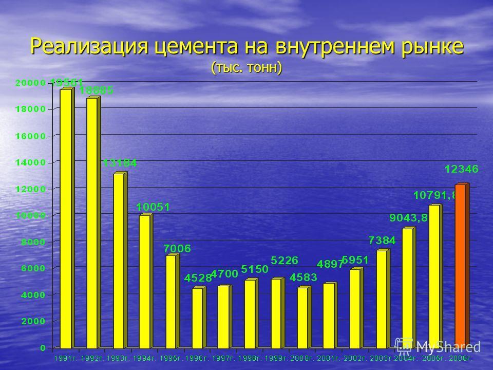 Реализация цемента на внутреннем рынке (тыс. тонн)