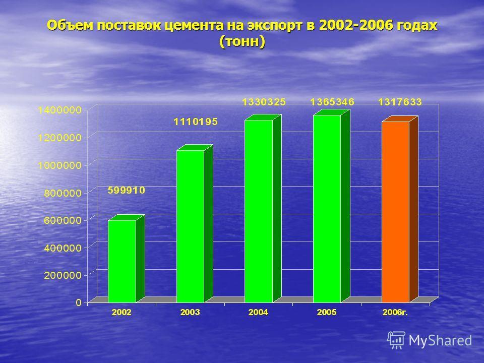 Объем поставок цемента на экспорт в 2002-2006 годах (тонн)