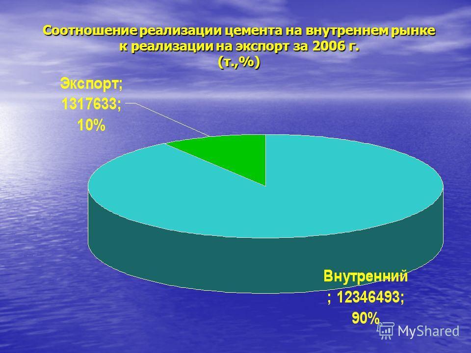 Соотношение реализации цемента на внутреннем рынке к реализации на экспорт за 2006 г. (т.,%)
