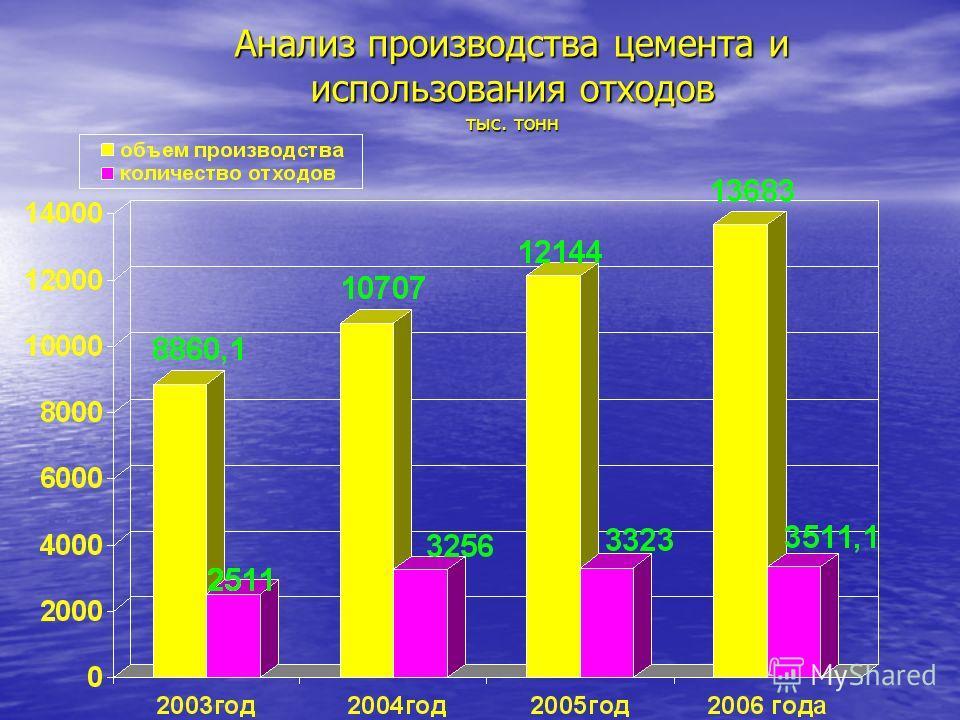 Анализ производства цемента и использования отходов тыс. тонн