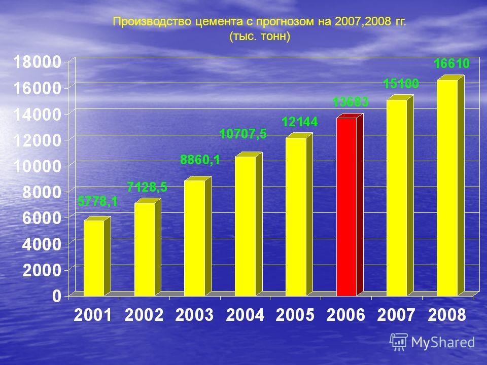 Производство цемента с прогнозом на 2007,2008 гг. (тыс. тонн)