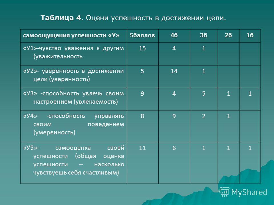 Таблица 4. Оцени успешность в достижении цели. самоощущения успешности «У»5баллов4б3б2б1б «У1»-чувство уважения к другим (уважительность 1541 «У2»- уверенность в достижении цели (уверенность) 5141 «У3» -способность увлечь своим настроением (увлекаемо