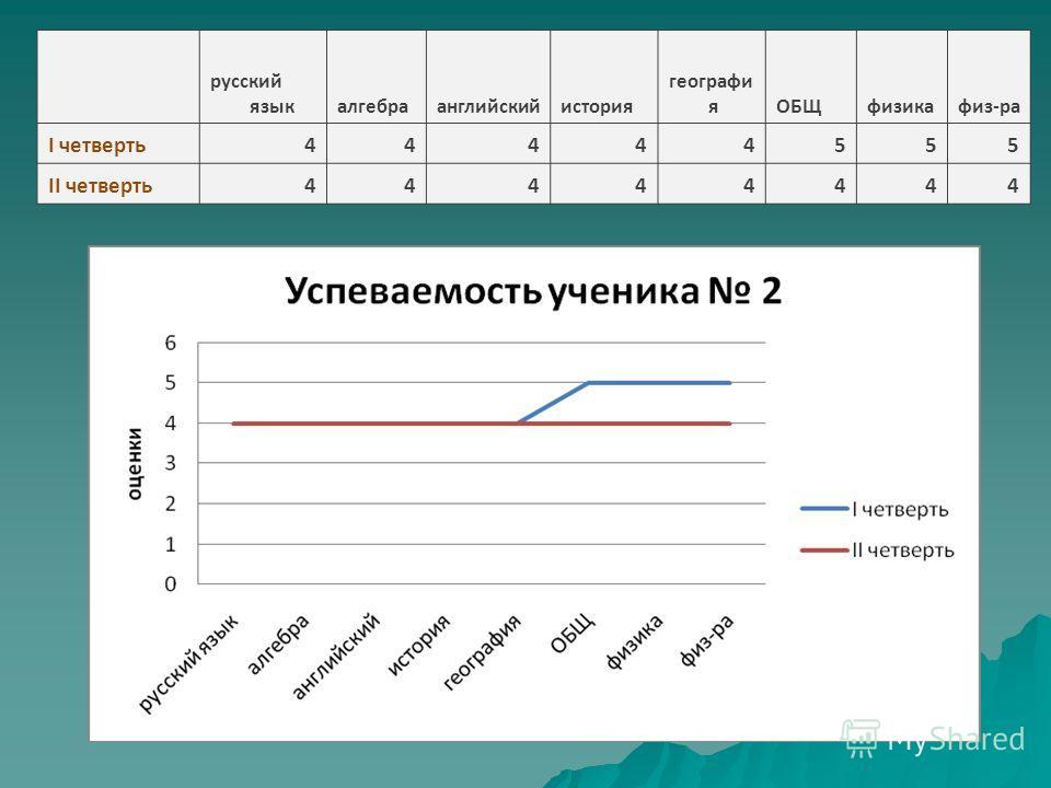 русский языкалгебраанглийскийистория географи яОБЩфизикафиз-ра I четверть44444555 II четверть44444444