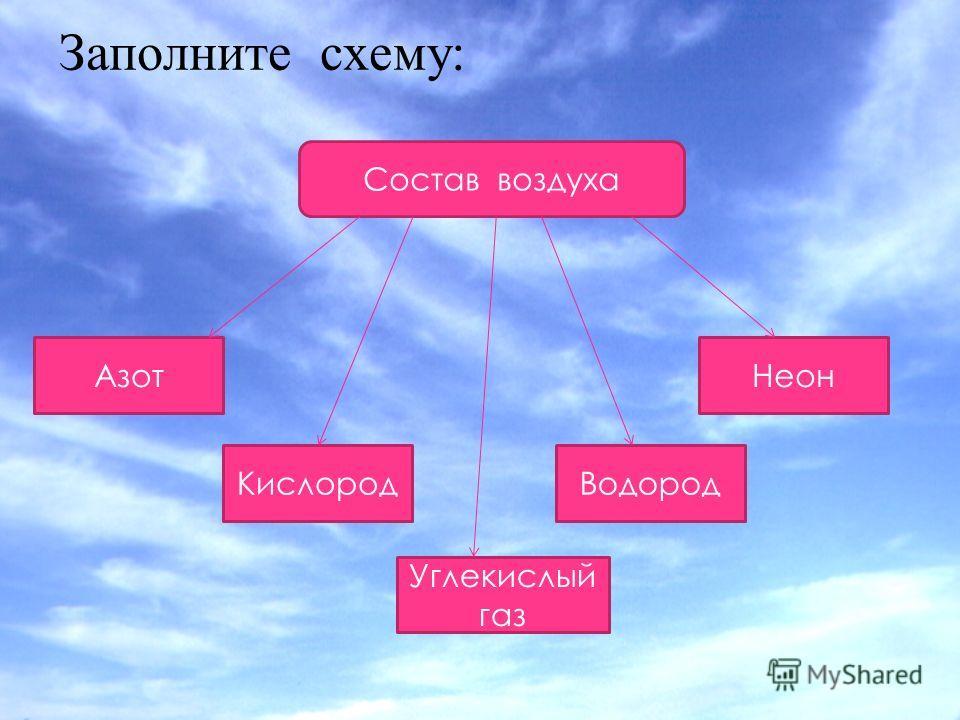 Заполните схему: Состав воздуха Азот Кислород Углекислый газ Водород Неон