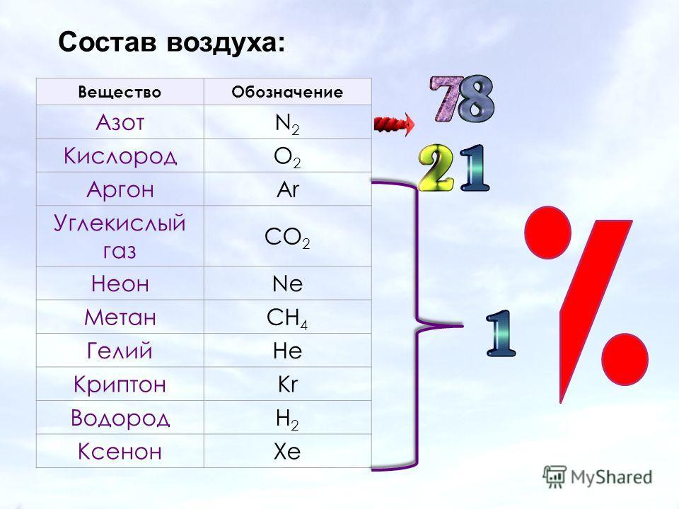 ВеществоОбозначение АзотN2N2 КислородO2O2 АргонAr Углекислый газ CO 2 НеонNe МетанCH 4 ГелийHe КриптонKr ВодородH2H2 КсенонXe Состав воздуха: