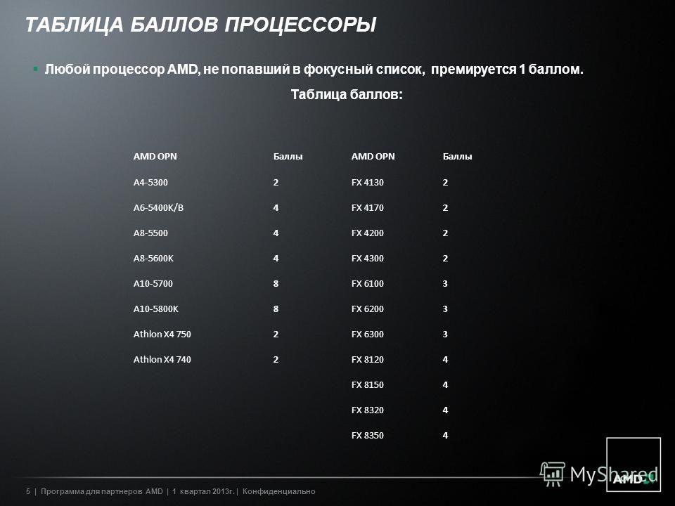 5| Программа для партнеров AMD | 1 квартал 2013г. | Конфиденциально ТАБЛИЦА БАЛЛОВ ПРОЦЕССОРЫ Любой процессор AMD, не попавший в фокусный список, премируется 1 баллом. Таблица баллов: AMD OPNБаллыAMD OPNБаллы A4-53002FX 41302 A6-5400K/B4FX 41702 A8-5