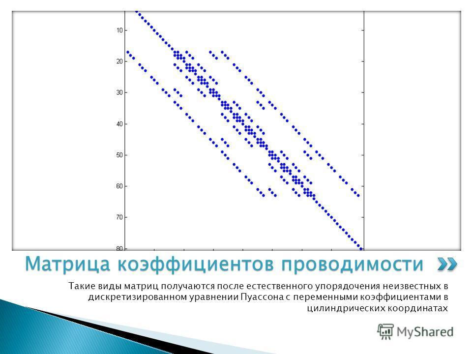 Упорядочение точек цилиндрической сетки происходит, как показано на рисунке. После заполнения самого нижнего слоя нумерация переносится на второй слой и т. д. вплоть до исчерпания всех слоев. Упорядочение точек отдельного слоя цилиндра 5 7 1 8 9106 2