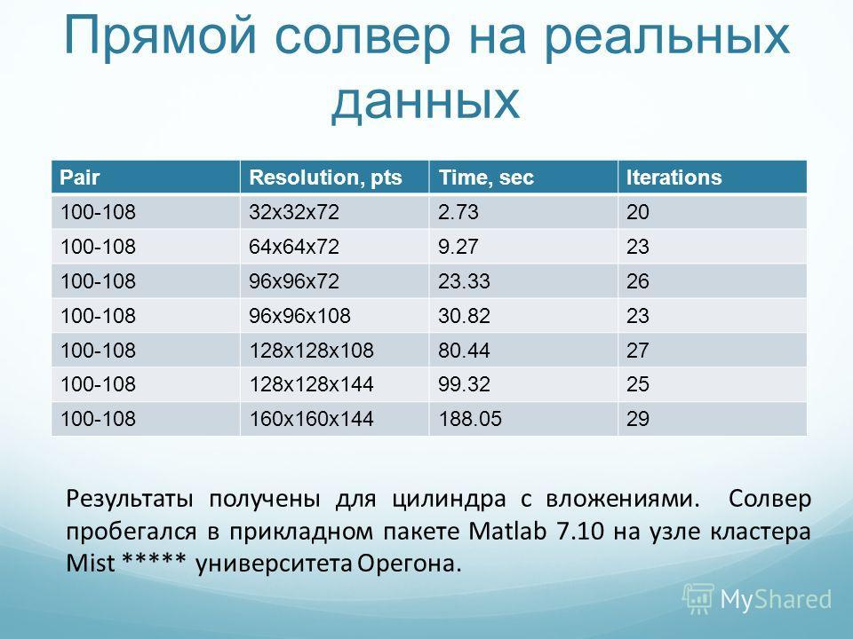 Прямой солвер на реальных данных PairResolution, ptsTime, secIterations 100-10832x32x722.7320 100-10864x64x729.2723 100-10896x96x7223.3326 100-10896x96x10830.8223 100-108128x128x10880.4427 100-108128x128x14499.3225 100-108160x160x144188.0529 Результа