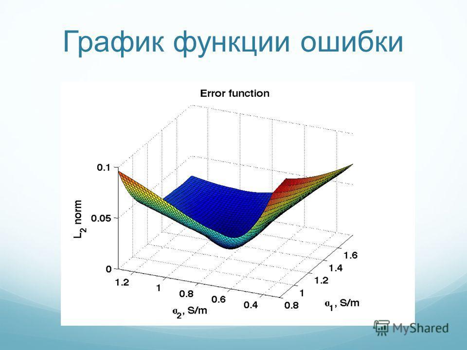 График функции ошибки