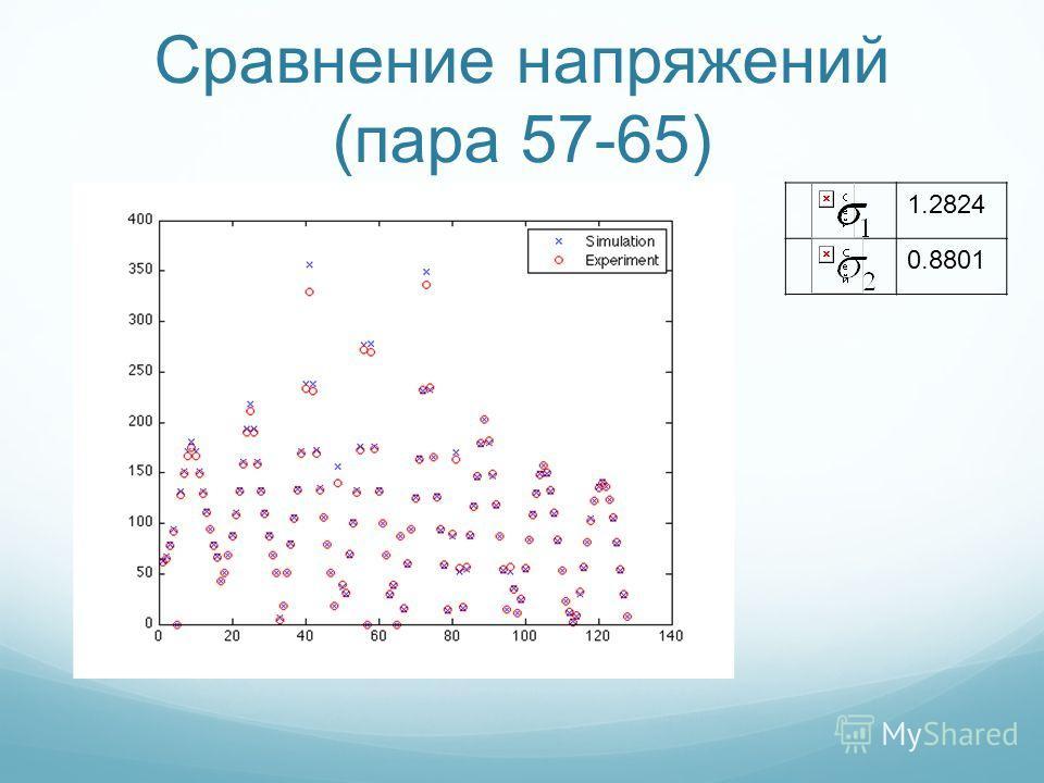 Сравнение напряжений (пара 57-65) 1.2824 0.8801